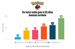 Pokemon is breaking records