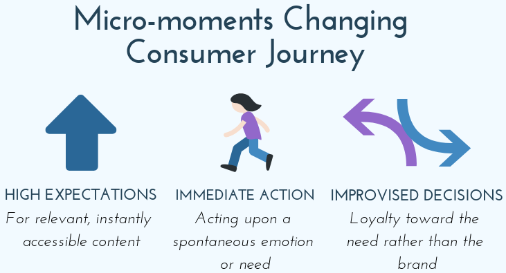 micro-moments infographic, improvised decisions, immediate action, high expectations, consumer journey changes